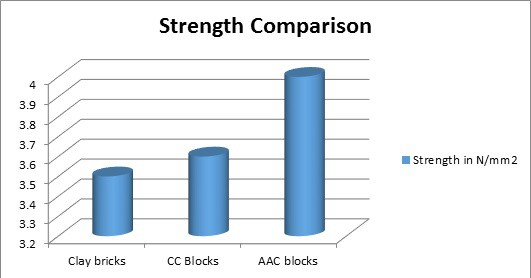 Strength Comparison clay bricks and aac blocks