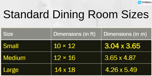 Standard Dining Room Sizes