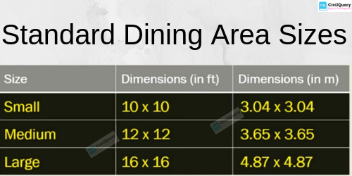 Standard Dining Area Sizes