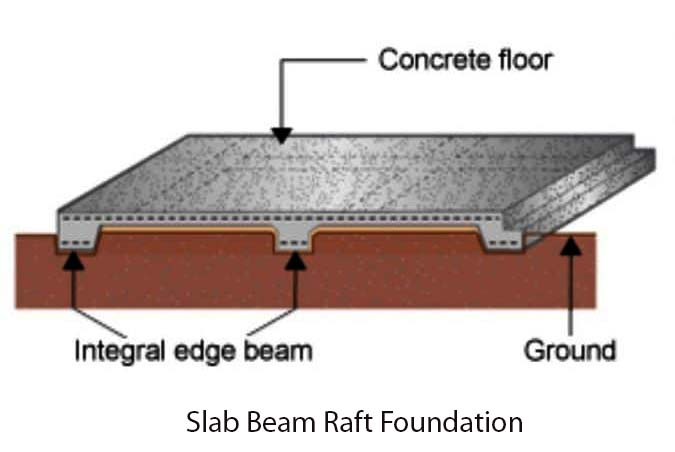 slab beam raft foundation