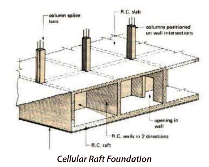cellular raft foundation