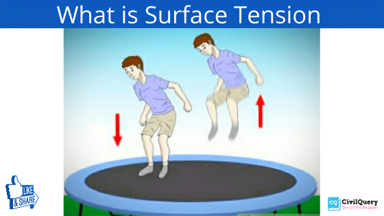 What is Surface Tension