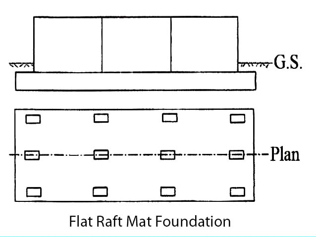 Flat Raft Mat Foundation