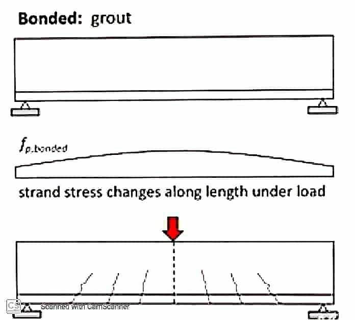 bounded post tensioned